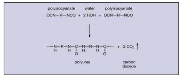 واکنش پلی اورتان با آب